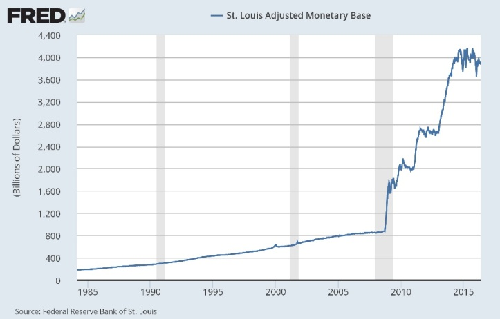 Money Supply FED