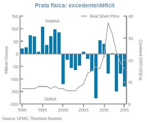 Deficit Prata