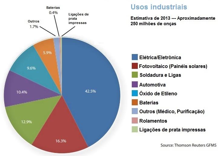 Usos industriais da prata