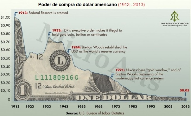 purchasing-power-of-the-us-dollar-1913-to-2013