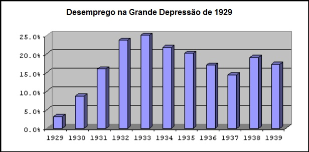desemprego-1929