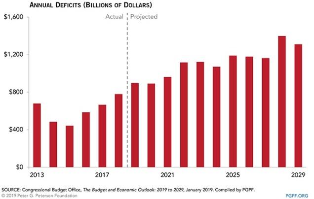 Anual deficits